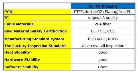 FVDI-PCB