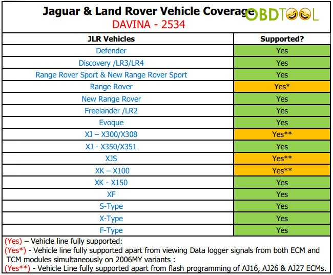 da-vina-2534-jaguar-landrover-approved-sae-j2534-pass-thru-interface-veicle-coverage-01