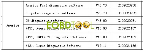 LAUNCH X431 Vsoftware list-1